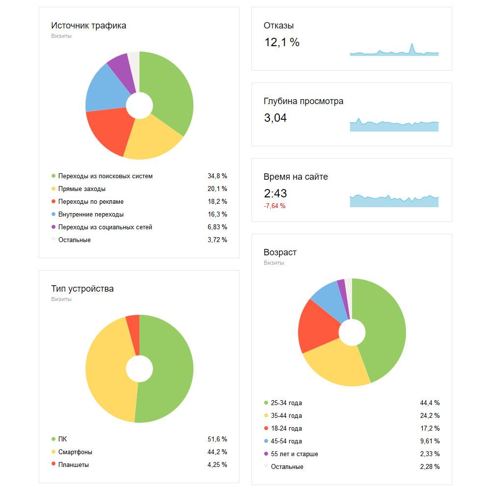 Продвижение сайта в поисковых системах в хабаровске